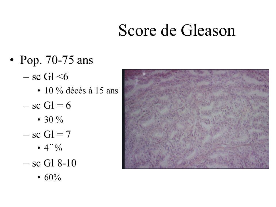 Score de Gleason Pop. 70-75 ans –sc Gl <6 10 % décés à 15 ans –sc Gl = 6 30 % –sc Gl = 7 4¨% –sc Gl 8-10 60%