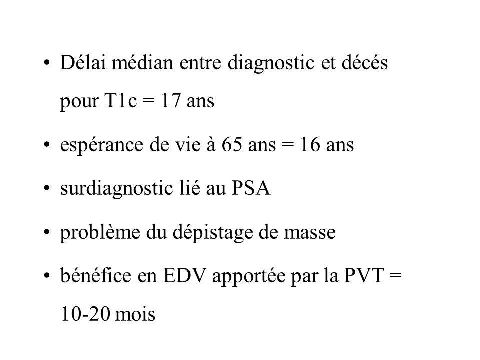 Délai médian entre diagnostic et décés pour T1c = 17 ans espérance de vie à 65 ans = 16 ans surdiagnostic lié au PSA problème du dépistage de masse bé