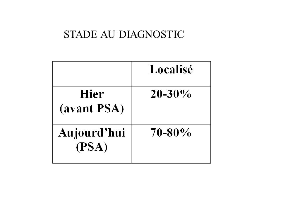 STADE AU DIAGNOSTIC