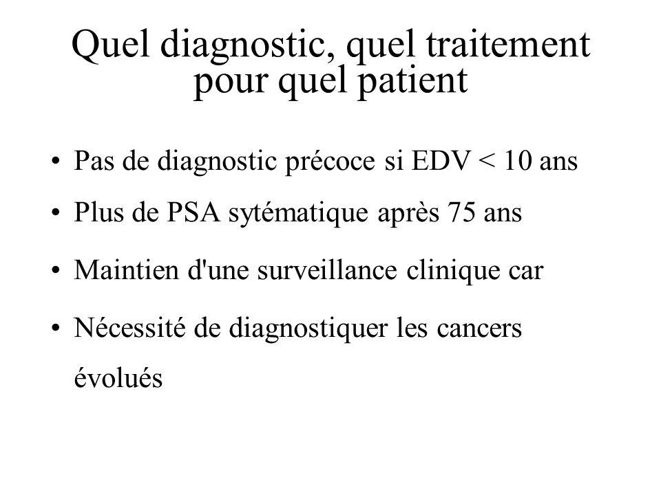 Quel diagnostic, quel traitement pour quel patient Pas de diagnostic précoce si EDV < 10 ans Plus de PSA sytématique après 75 ans Maintien d'une surve