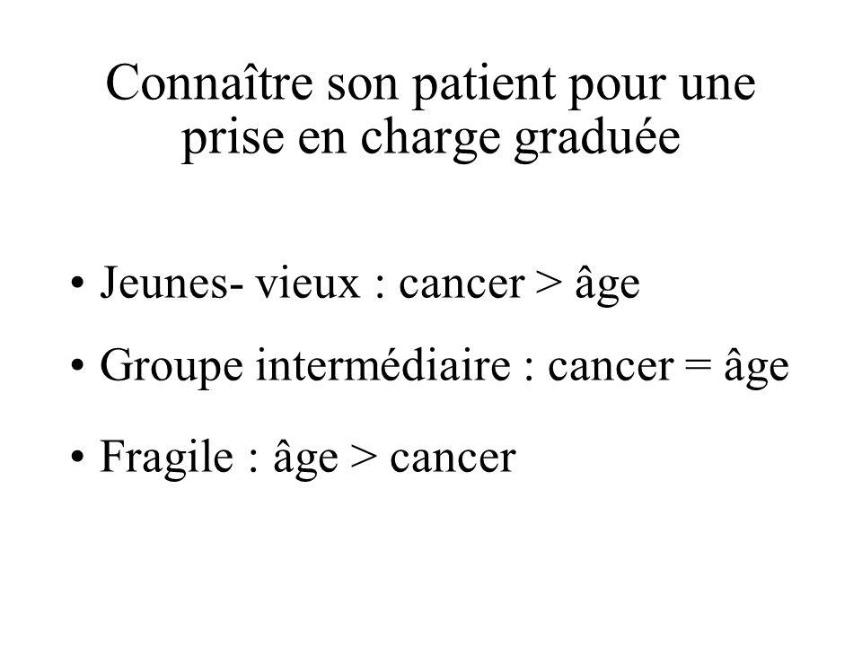 Connaître son patient pour une prise en charge graduée Jeunes- vieux : cancer > âge Groupe intermédiaire : cancer = âge Fragile : âge > cancer