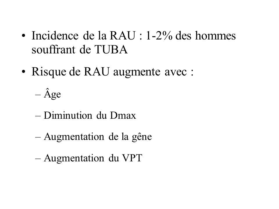 Incidence de la RAU : 1-2% des hommes souffrant de TUBA Risque de RAU augmente avec : –Âge –Diminution du Dmax –Augmentation de la gêne –Augmentation