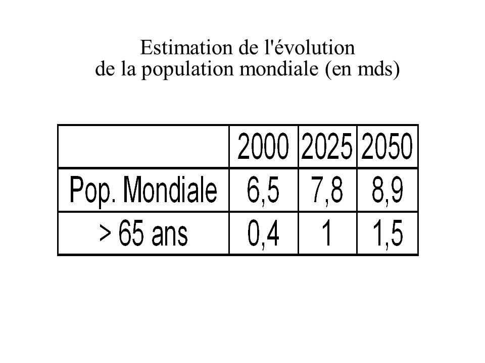 Estimation de l'évolution de la population mondiale (en mds)