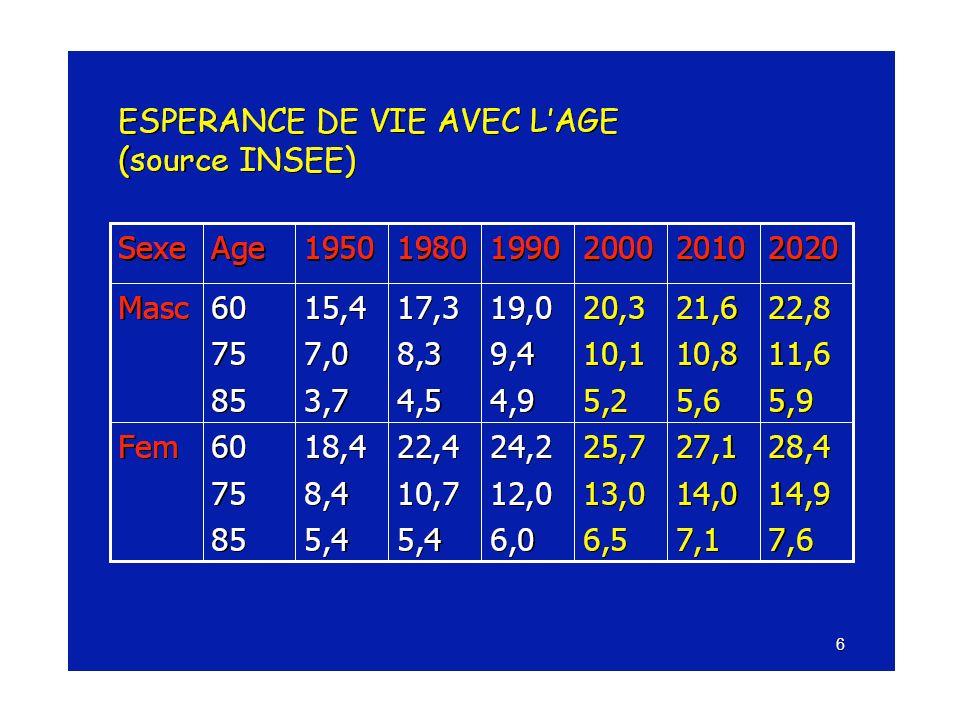 Quel diagnostic, quel traitement pour quel patient Si EDV 10 ans, la prise en charge doit être optimale ttt infra-optimal : –70-79 ans –T.