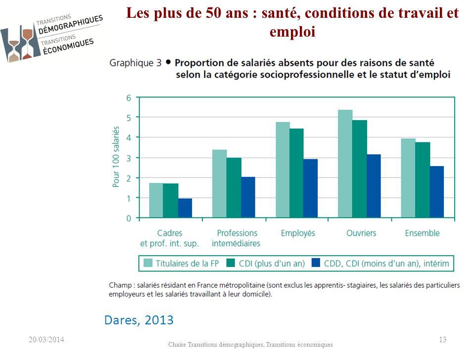 20/03/2014 Chaire Transitions démographiques, Transitions économiques 13 Les plus de 50 ans : santé, conditions de travail et emploi Dares, 2013