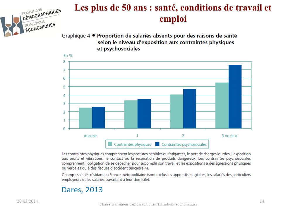 20/03/2014 Chaire Transitions démographiques, Transitions économiques 14 Les plus de 50 ans : santé, conditions de travail et emploi Dares, 2013