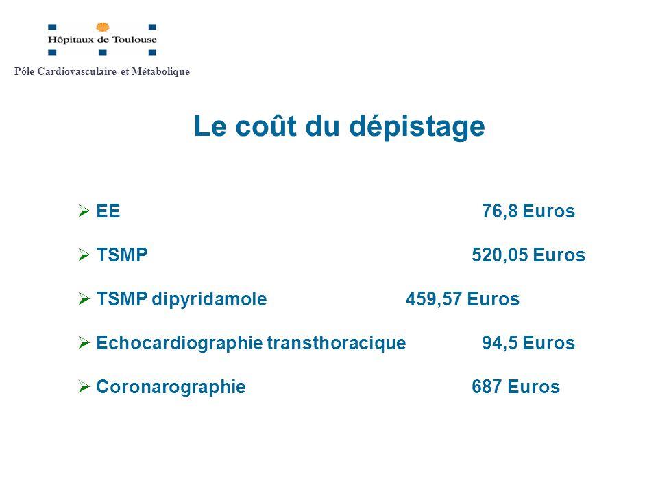 Le coût du dépistage EE 76,8 Euros TSMP 520,05 Euros TSMP dipyridamole 459,57 Euros Echocardiographie transthoracique 94,5 Euros Coronarographie 687 E