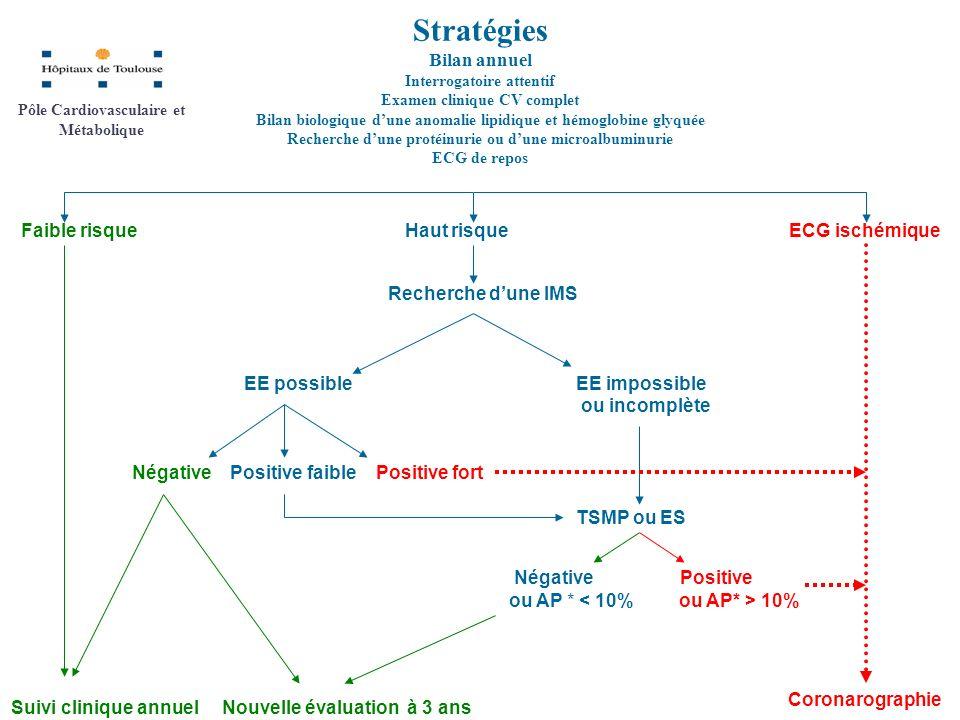 Stratégies Bilan annuel Interrogatoire attentif Examen clinique CV complet Bilan biologique dune anomalie lipidique et hémoglobine glyquée Recherche d