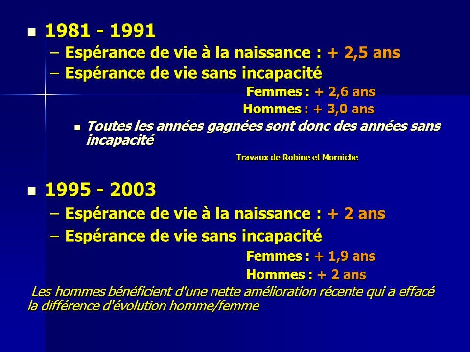 1981 - 1991 1981 - 1991 –Espérance de vie à la naissance : + 2,5 ans –Espérance de vie sans incapacité Femmes : + 2,6 ans Femmes : + 2,6 ans Hommes :