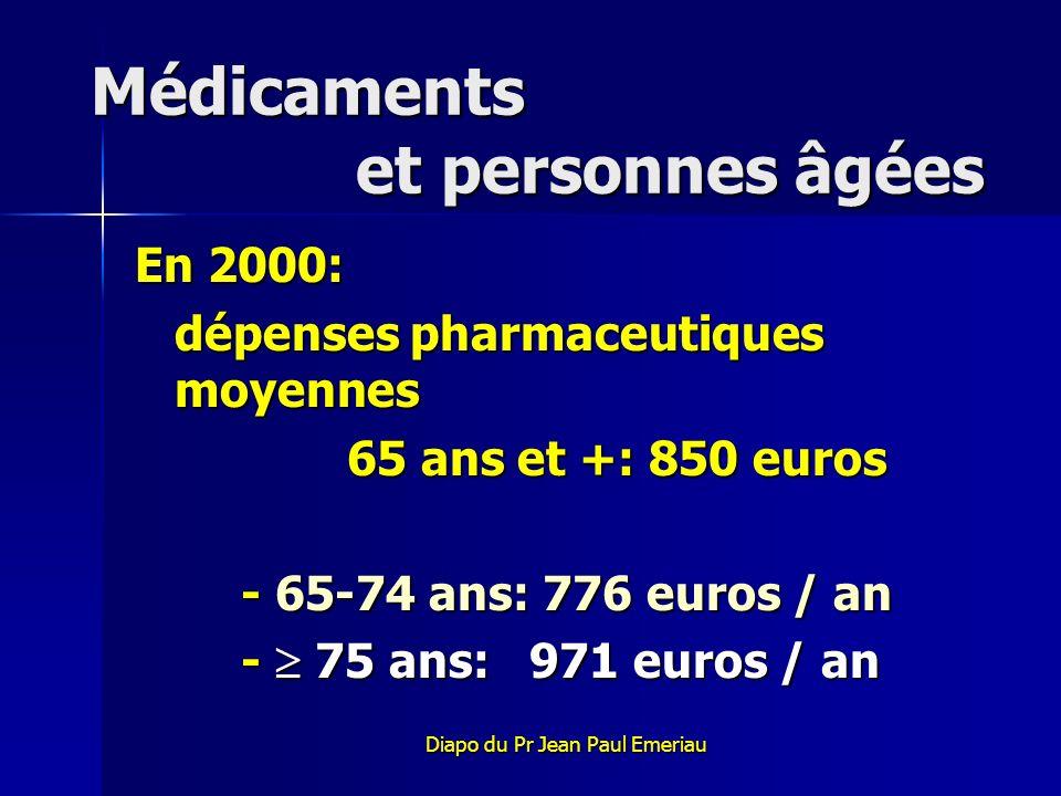 Médicaments et personnes âgées En 2000: dépenses pharmaceutiques moyennes 65 ans et +: 850 euros - 65-74 ans: 776 euros / an - 75 ans: 971 euros / an