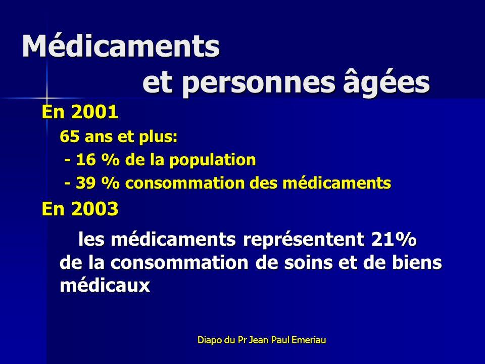Médicaments et personnes âgées En 2001 65 ans et plus: - 16 % de la population - 16 % de la population - 39 % consommation des médicaments - 39 % cons