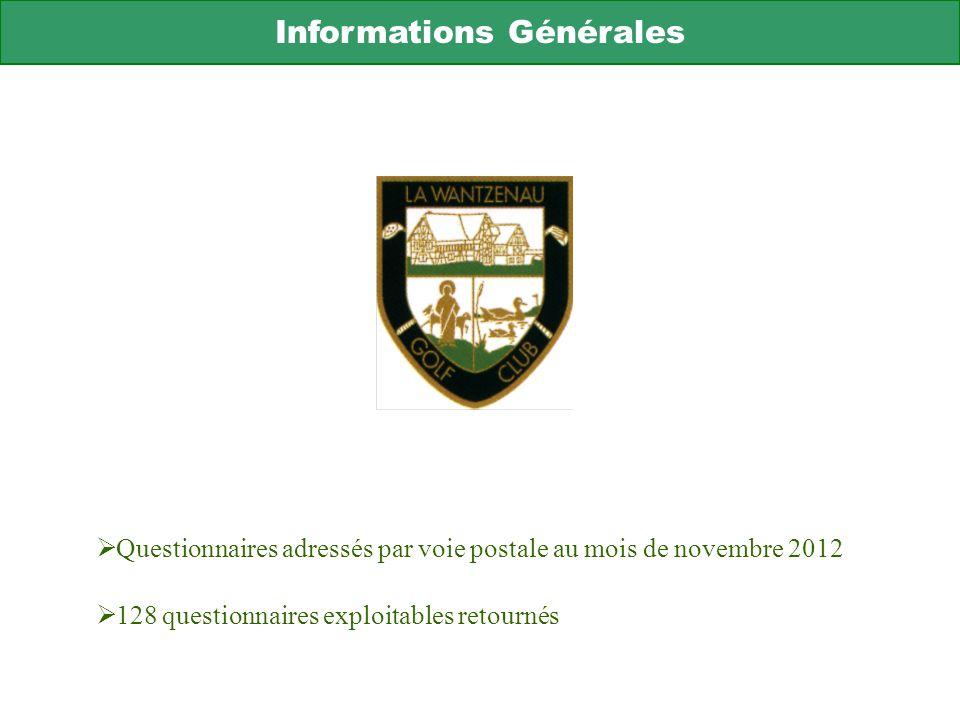 Informations Générales Questionnaires adressés par voie postale au mois de novembre 2012 128 questionnaires exploitables retournés