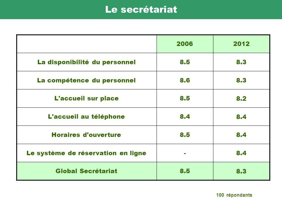 Le secrétariat 20062012 La disponibilité du personnel8.5 8.3 La compétence du personnel8.6 8.3 L accueil sur place8.5 8.2 L accueil au téléphone8.4 Horaires d ouverture8.5 8.4 Le système de réservation en ligne- 8.4 Global Secrétariat8.5 8.3 100 répondants