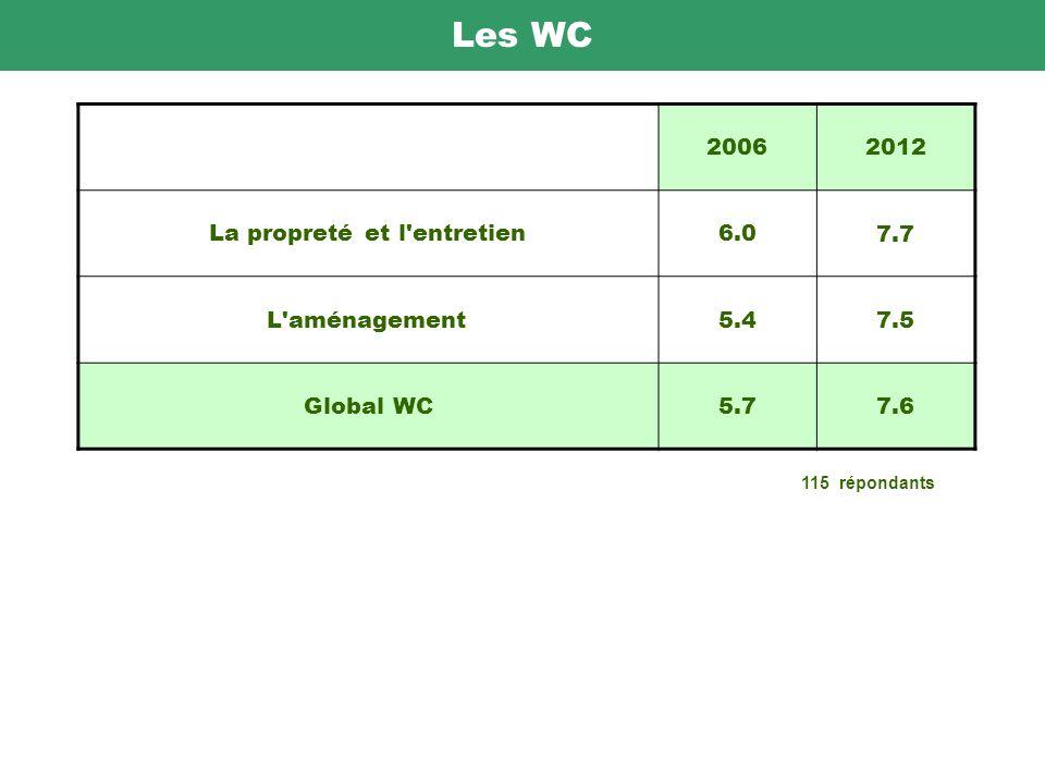 Les WC 20062012 La propreté et l entretien6.0 7.7 L aménagement5.4 7.5 Global WC5.7 7.6 115 répondants