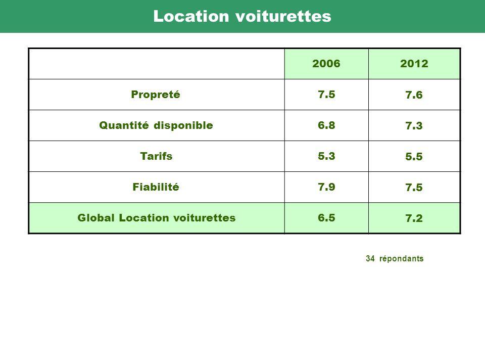 Location voiturettes 20062012 Propreté7.5 7.6 Quantité disponible6.8 7.3 Tarifs5.3 5.5 Fiabilité7.9 7.5 Global Location voiturettes6.5 7.2 34 répondants