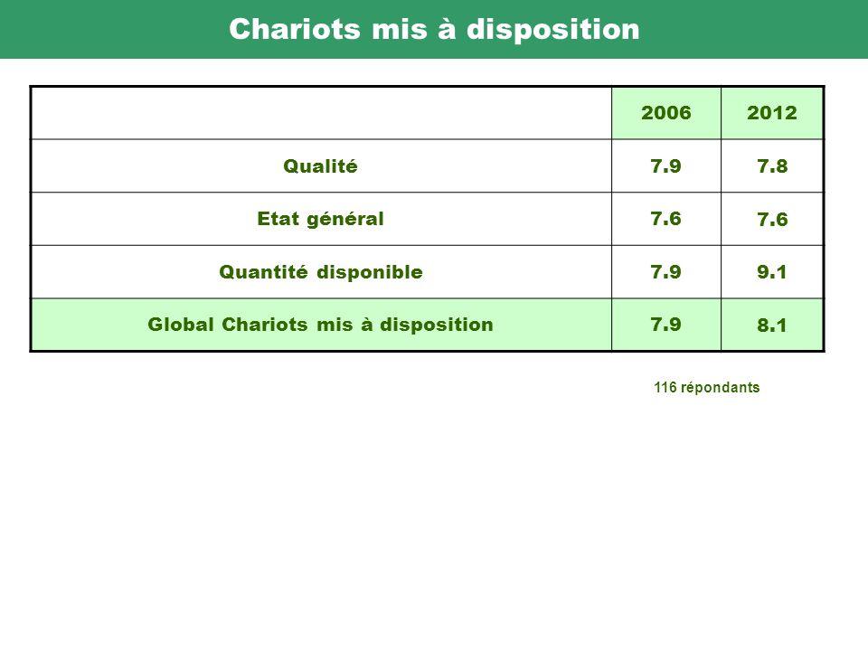 Chariots mis à disposition 20062012 Qualité7.9 7.8 Etat général7.6 Quantité disponible7.9 9.1 Global Chariots mis à disposition7.9 8.1 116 répondants