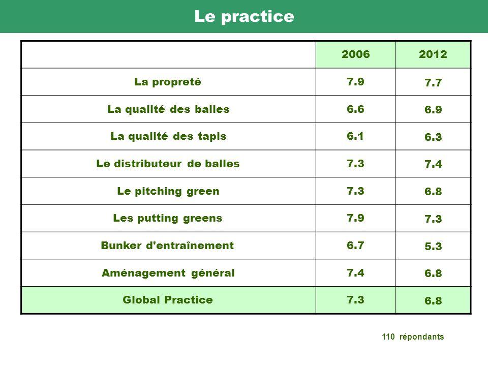 Le practice 20062012 La propreté7.9 7.7 La qualité des balles6.6 6.9 La qualité des tapis6.1 6.3 Le distributeur de balles7.3 7.4 Le pitching green7.3 6.8 Les putting greens7.9 7.3 Bunker d entraînement6.7 5.3 Aménagement général7.4 6.8 Global Practice7.3 6.8 110 répondants