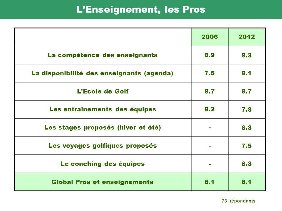 LEnseignement, les Pros 20062012 La compétence des enseignants8.9 8.3 La disponibilité des enseignants (agenda)7.5 8.1 L Ecole de Golf8.7 Les entraînements des équipes8.2 7.8 Les stages proposés (hiver et été)- 8.3 Les voyages golfiques proposés- 7.5 Le coaching des équipes- 8.3 Global Pros et enseignements8.1 73 répondants