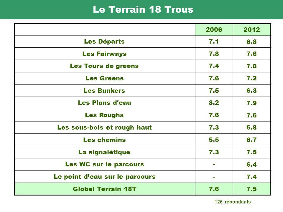 Le Terrain 18 Trous 20062012 Les Départs7.1 6.8 Les Fairways7.8 7.6 Les Tours de greens7.4 7.6 Les Greens7.6 7.2 Les Bunkers7.5 6.3 Les Plans d eau8.2 7.9 Les Roughs7.6 7.5 Les sous-bois et rough haut7.3 6.8 Les chemins5.5 6.7 La signalétique7.3 7.5 Les WC sur le parcours- 6.4 Le point deau sur le parcours- 7.4 Global Terrain 18T7.6 7.5 125 répondants