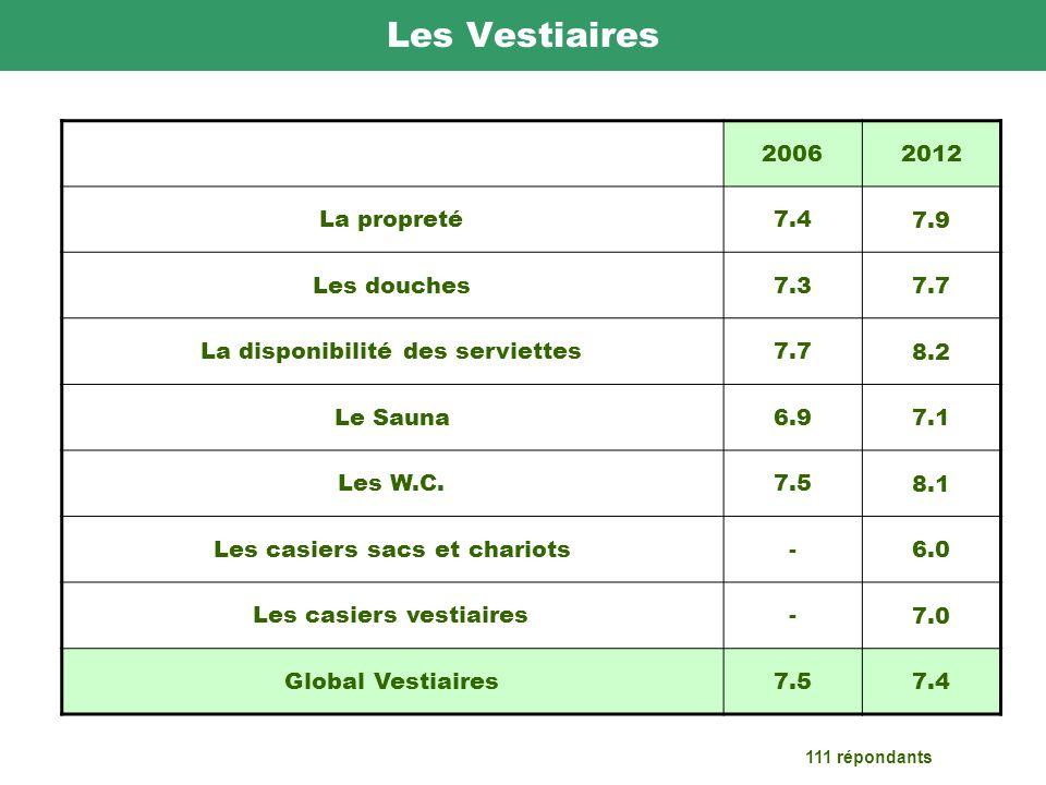 Les Vestiaires 20062012 La propreté7.4 7.9 Les douches7.3 7.7 La disponibilité des serviettes7.7 8.2 Le Sauna6.9 7.1 Les W.C.7.5 8.1 Les casiers sacs et chariots- 6.0 Les casiers vestiaires- 7.0 Global Vestiaires7.5 7.4 111 répondants