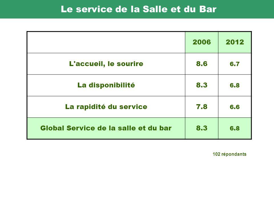 Le service de la Salle et du Bar 20062012 L accueil, le sourire8.6 6.7 La disponibilité8.3 6.8 La rapidité du service7.8 6.6 Global Service de la salle et du bar8.3 6.8 102 répondants