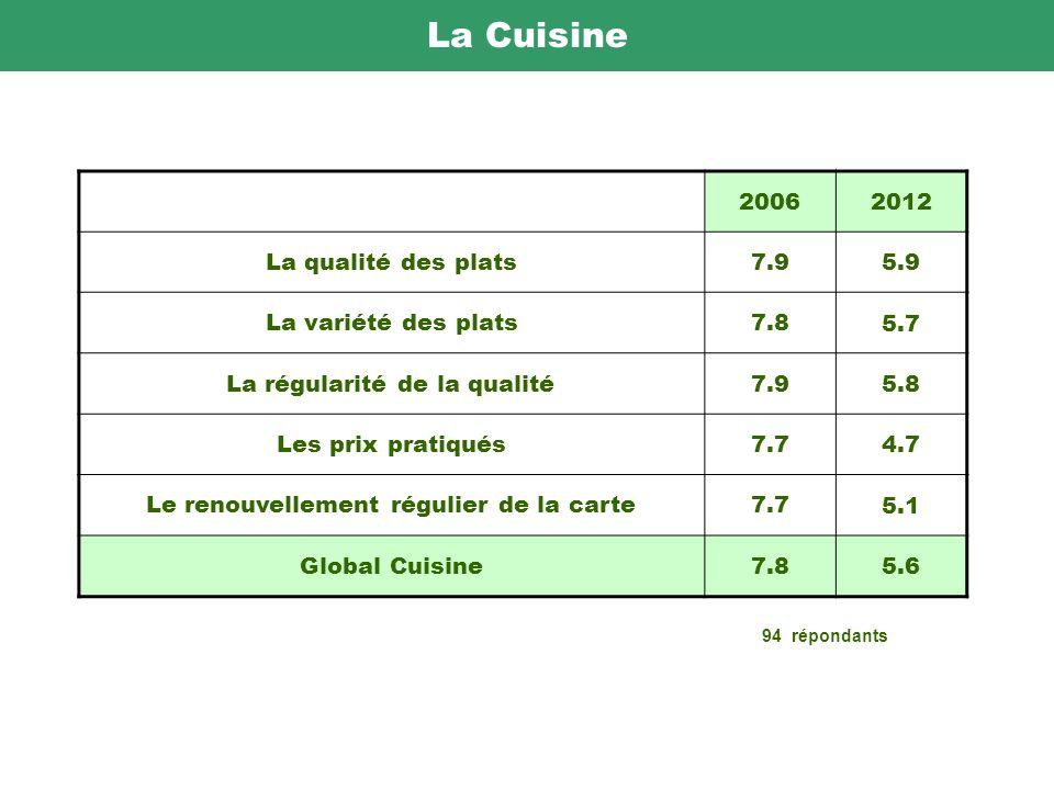 La Cuisine 20062012 La qualité des plats7.9 5.9 La variété des plats7.8 5.7 La régularité de la qualité7.9 5.8 Les prix pratiqués7.7 4.7 Le renouvellement régulier de la carte7.7 5.1 Global Cuisine7.8 5.6 94 répondants