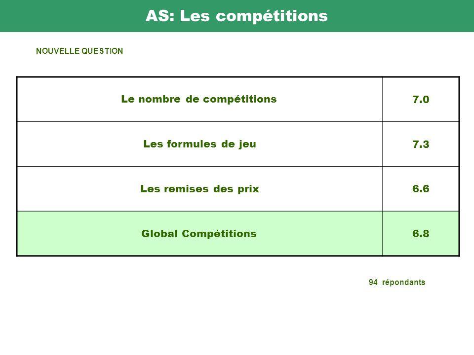 AS: Les compétitions Le nombre de compétitions 7.0 Les formules de jeu 7.3 Les remises des prix 6.6 Global Compétitions 6.8 94 répondants NOUVELLE QUESTION