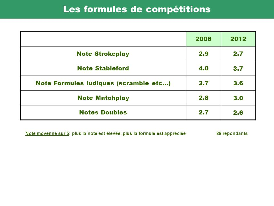 Les formules de compétitions 20062012 Note Strokeplay2.9 2.7 Note Stableford4.0 3.7 Note Formules ludiques (scramble etc...)3.7 3.6 Note Matchplay2.8