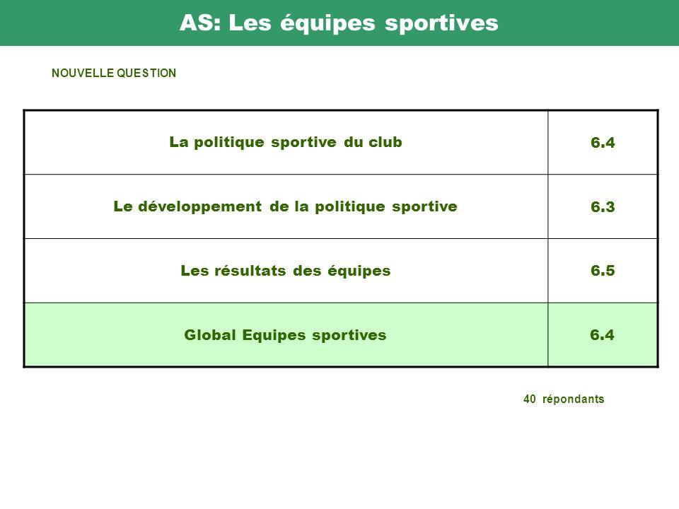 AS: Les équipes sportives 40 répondants La politique sportive du club 6.4 Le développement de la politique sportive 6.3 Les résultats des équipes 6.5 Global Equipes sportives6.4 NOUVELLE QUESTION
