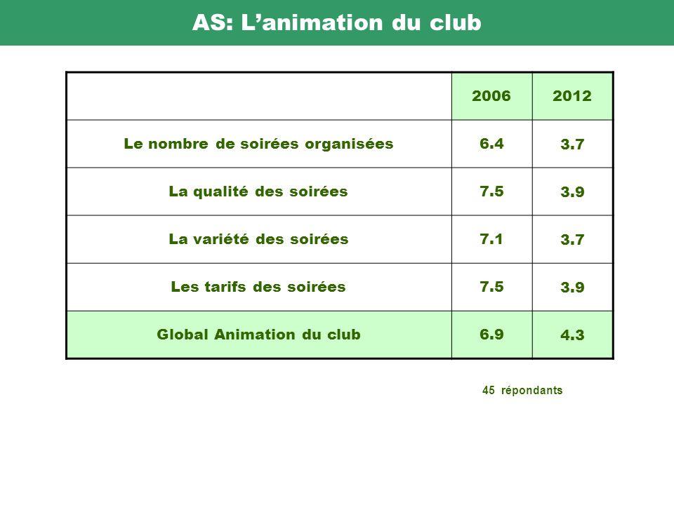 AS: Lanimation du club 20062012 Le nombre de soirées organisées6.4 3.7 La qualité des soirées7.5 3.9 La variété des soirées7.1 3.7 Les tarifs des soirées7.5 3.9 Global Animation du club6.9 4.3 45 répondants