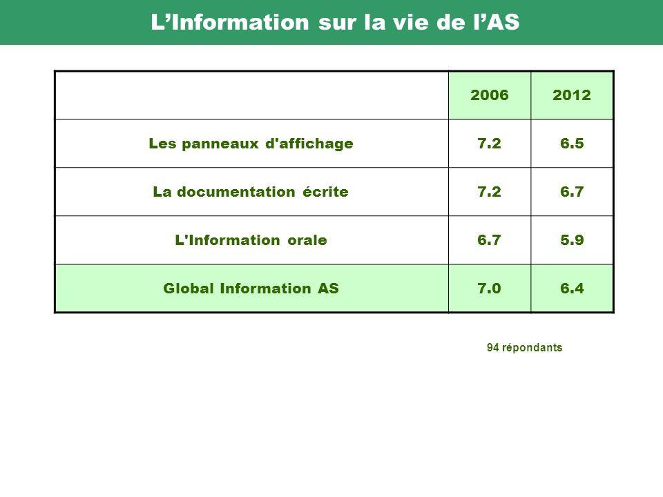 LInformation sur la vie de lAS 20062012 Les panneaux d affichage7.2 6.5 La documentation écrite7.2 6.7 L Information orale6.7 5.9 Global Information AS7.0 6.4 94 répondants