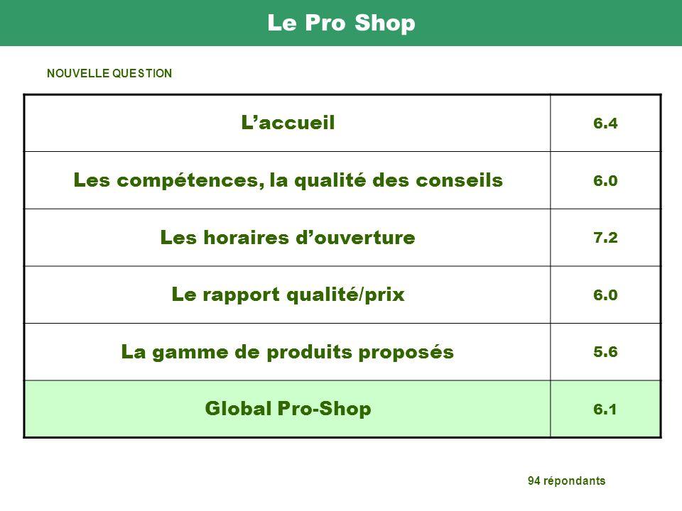 Le Pro Shop Laccueil 6.4 Les compétences, la qualité des conseils 6.0 Les horaires douverture 7.2 Le rapport qualité/prix 6.0 La gamme de produits proposés 5.6 Global Pro-Shop 6.1 94 répondants NOUVELLE QUESTION
