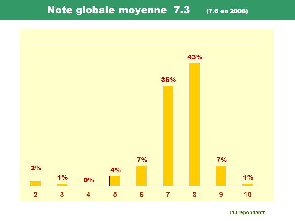 Note globale moyenne 7.3 (7.6 en 2006) 113 répondants