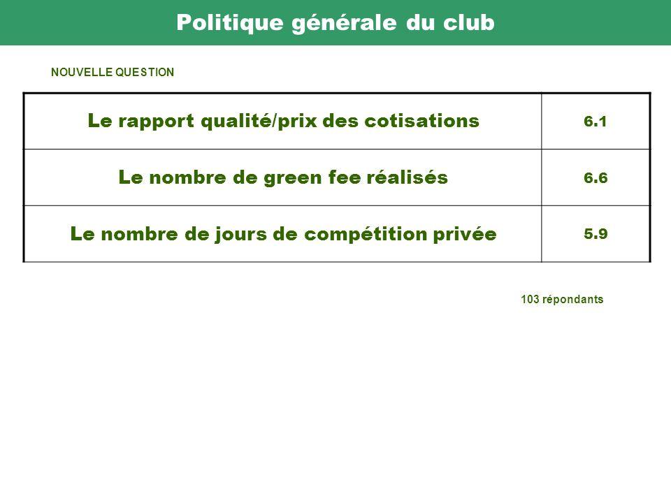 Politique générale du club 103 répondants Le rapport qualité/prix des cotisations 6.1 Le nombre de green fee réalisés 6.6 Le nombre de jours de compétition privée 5.9 NOUVELLE QUESTION