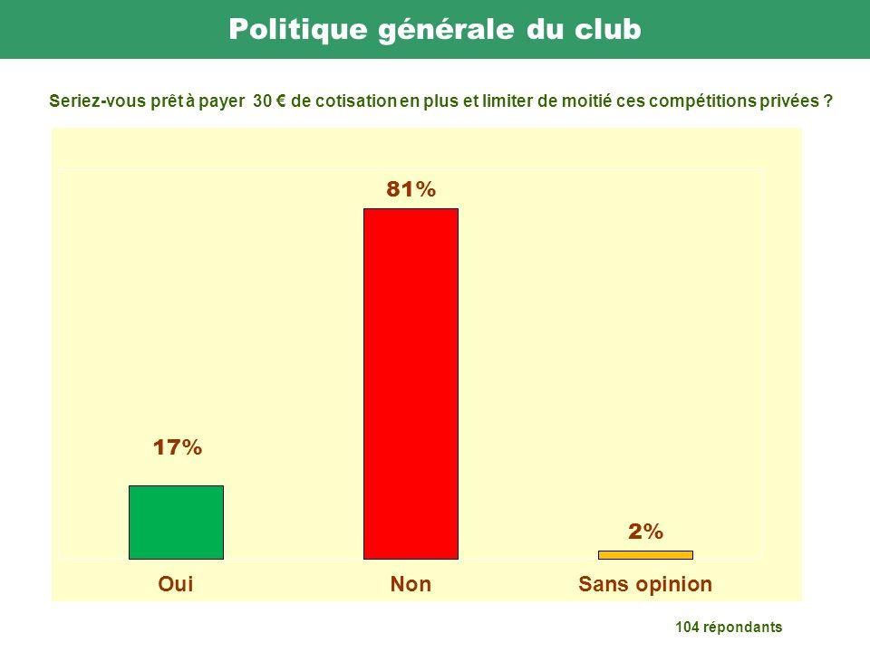 Politique générale du club 104 répondants Seriez-vous prêt à payer 30 de cotisation en plus et limiter de moitié ces compétitions privées