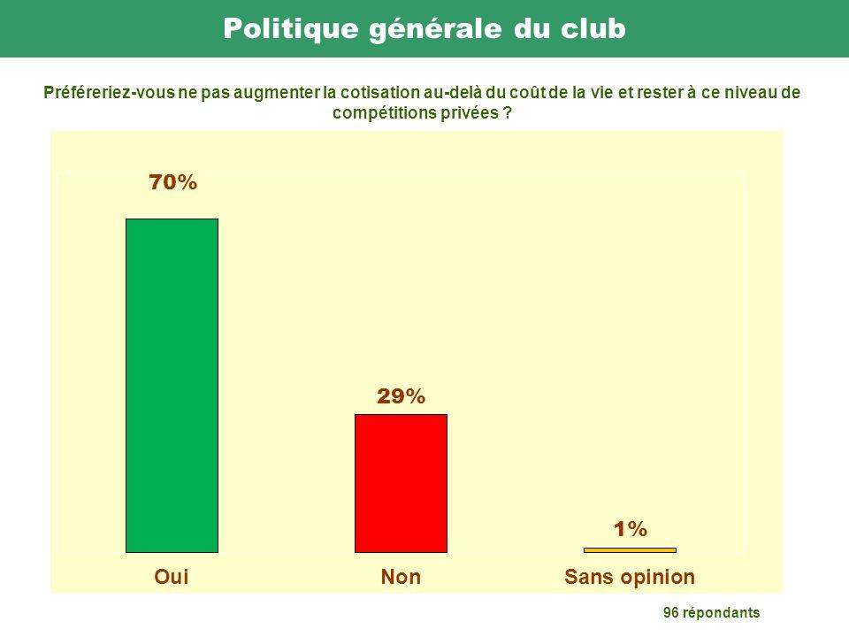 Politique générale du club 96 répondants Préféreriez-vous ne pas augmenter la cotisation au-delà du coût de la vie et rester à ce niveau de compétitions privées