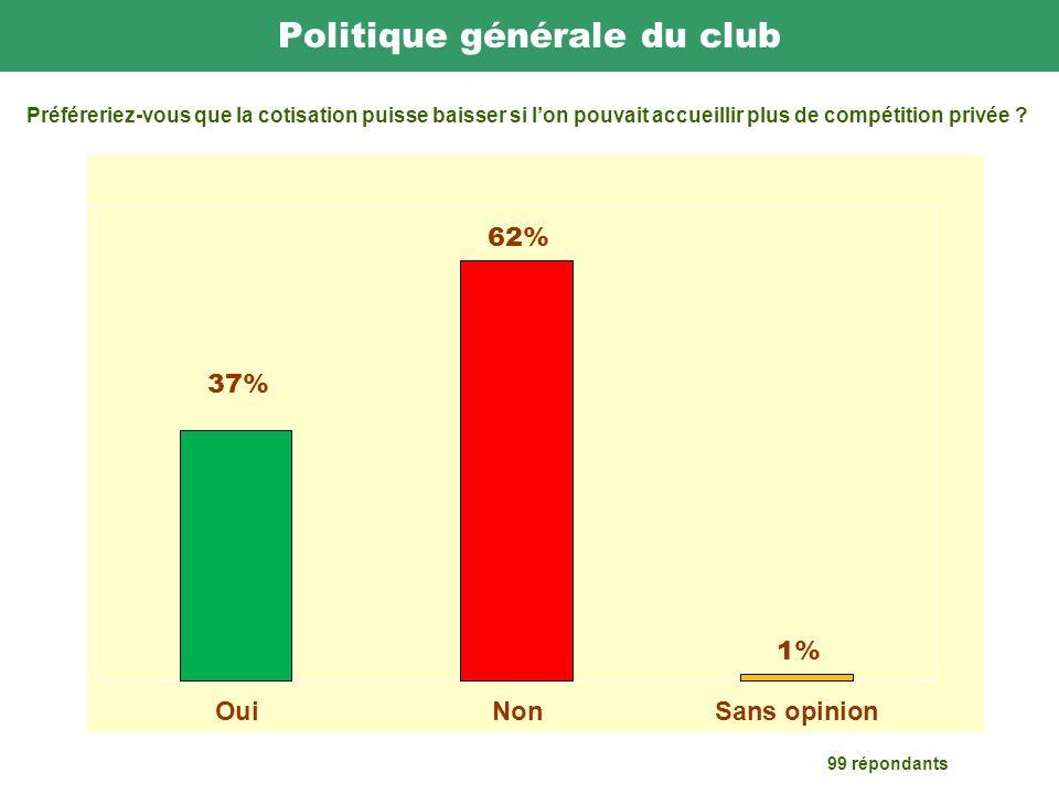 Politique générale du club 99 répondants Préféreriez-vous que la cotisation puisse baisser si lon pouvait accueillir plus de compétition privée