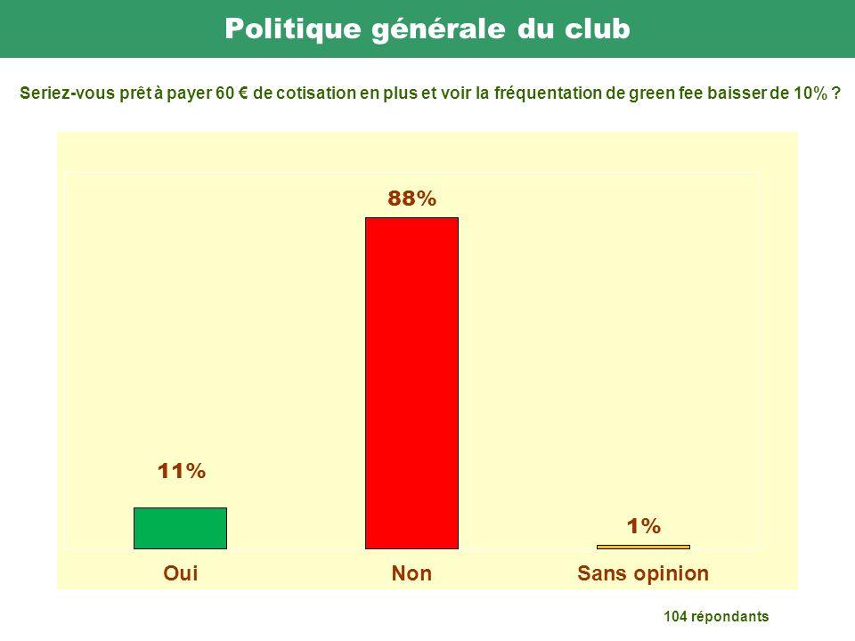 Politique générale du club 104 répondants Seriez-vous prêt à payer 60 de cotisation en plus et voir la fréquentation de green fee baisser de 10%
