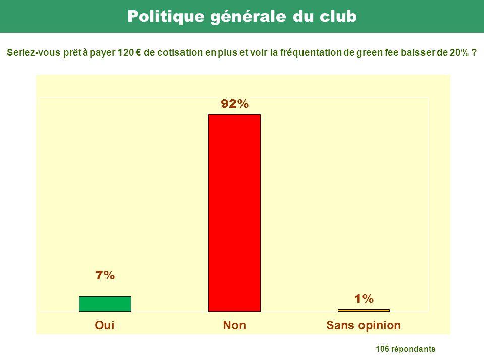 Politique générale du club 106 répondants Seriez-vous prêt à payer 120 de cotisation en plus et voir la fréquentation de green fee baisser de 20%