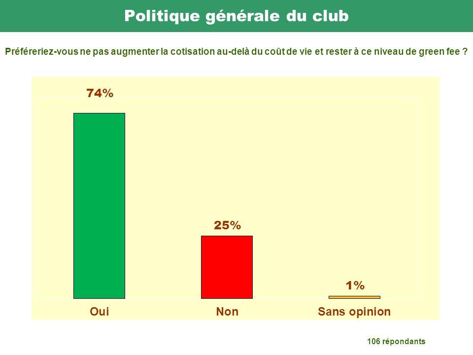 Politique générale du club 106 répondants Préféreriez-vous ne pas augmenter la cotisation au-delà du coût de vie et rester à ce niveau de green fee
