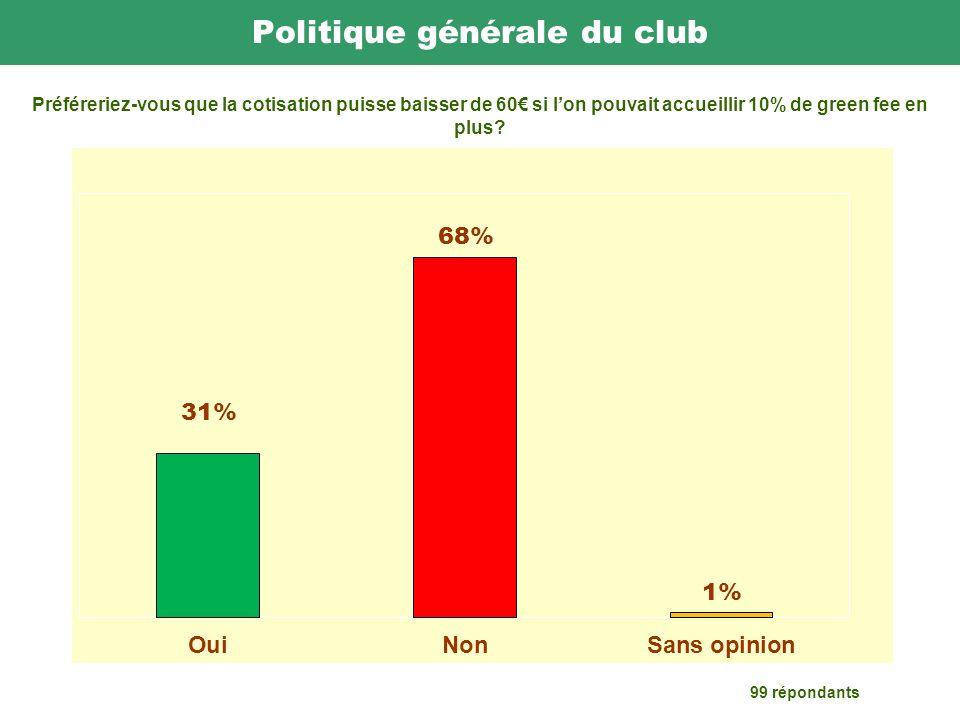 Politique générale du club 99 répondants Préféreriez-vous que la cotisation puisse baisser de 60 si lon pouvait accueillir 10% de green fee en plus