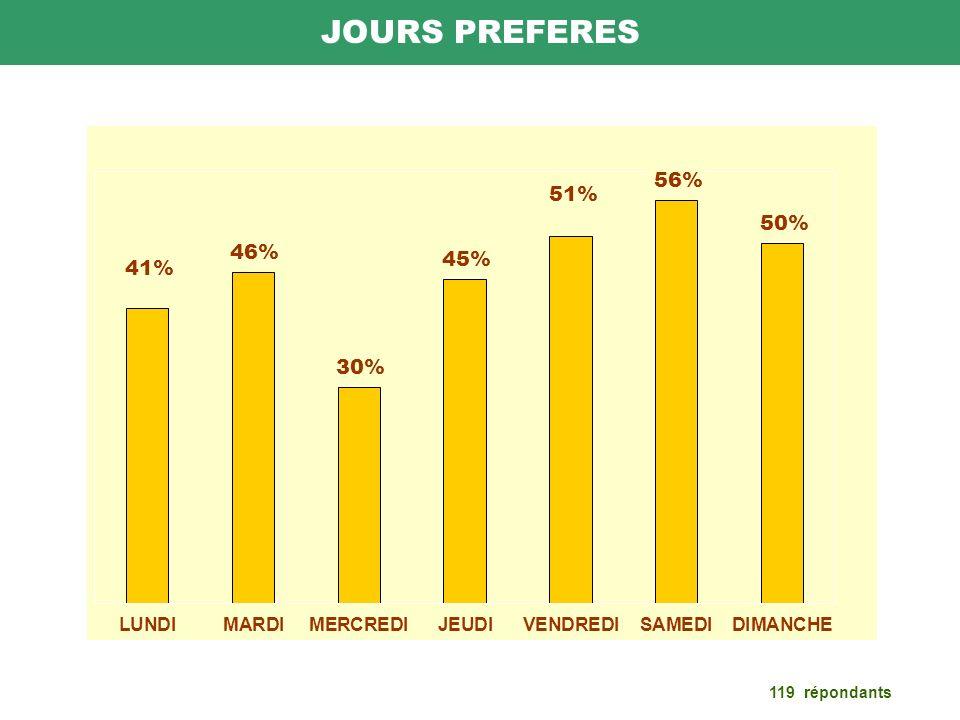 Politique générale du club 99 répondants Préféreriez-vous que la cotisation puisse baisser si lon pouvait accueillir plus de compétition privée ?