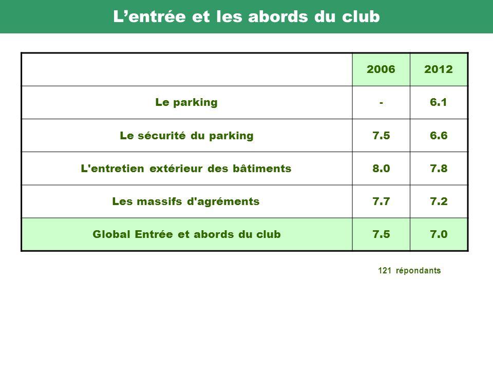 Lentrée et les abords du club 20062012 Le parking-6.1 Le sécurité du parking7.56.6 L entretien extérieur des bâtiments8.07.8 Les massifs d agréments7.77.2 Global Entrée et abords du club7.57.0 121 répondants