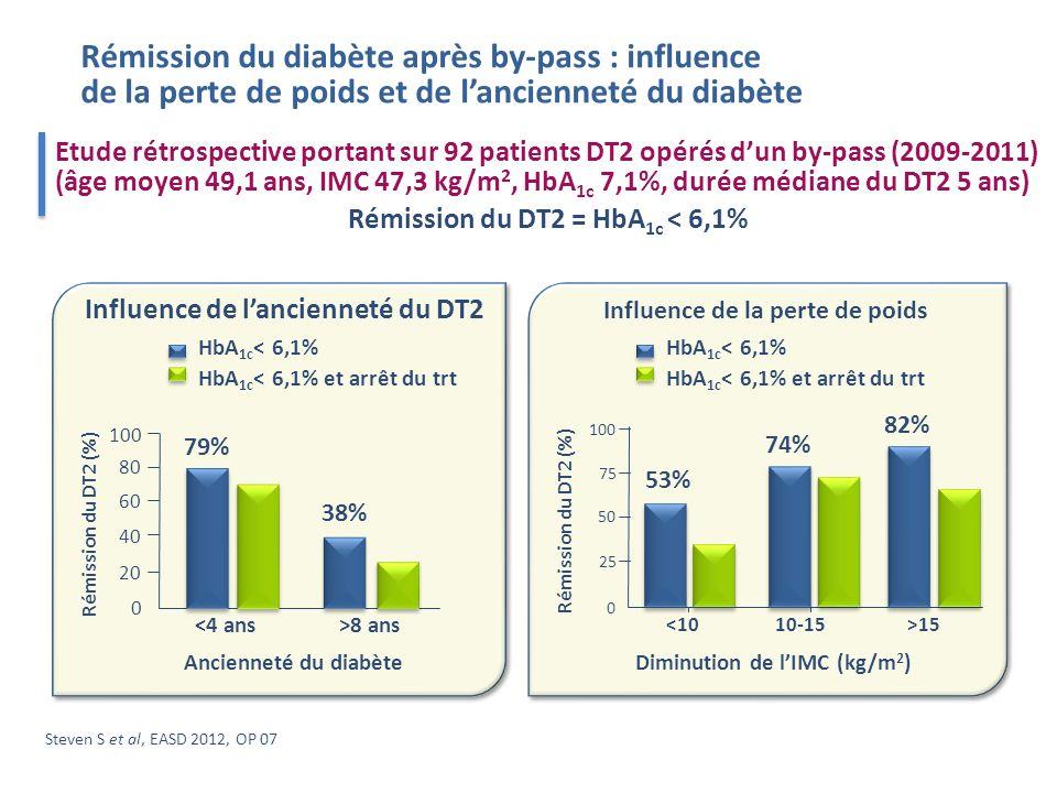 Steven S et al, EASD 2012, OP 07 Etude rétrospective portant sur 92 patients DT2 opérés dun by-pass (2009-2011) (âge moyen 49,1 ans, IMC 47,3 kg/m 2, HbA 1c 7,1%, durée médiane du DT2 5 ans) Rémission du DT2 = HbA 1c < 6,1% Rémission du diabète après by-pass : influence de la perte de poids et de lancienneté du diabète Influence de lancienneté du DT2 <4 ans Rémission du DT2 (%) Ancienneté du diabète 0 20 40 60 80 100 >8 ans HbA 1c < 6,1% et arrêt du trt HbA 1c < 6,1% 79% 38% Influence de la perte de poids Diminution de lIMC (kg/m 2 ) Rémission du DT2 (%) 0 25 50 75 100 <1010-15>15 53% 74% 82% HbA 1c < 6,1% et arrêt du trt HbA 1c < 6,1% Influence de la perte de poids