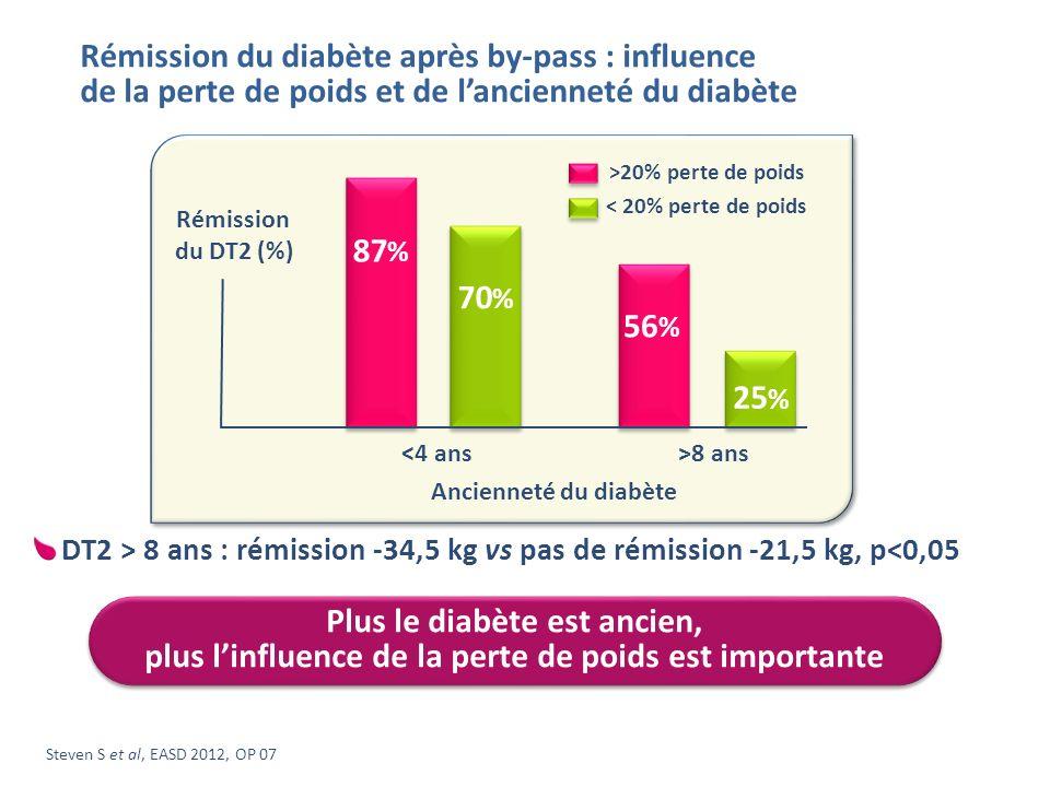 Steven S et al, EASD 2012, OP 07 <4 ans Rémission du DT2 (%) Ancienneté du diabète >8 ans < 20% perte de poids >20% perte de poids 87 % 70 % 56 % 25 %