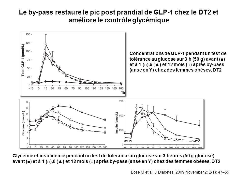 Le by-pass restaure le pic post prandial de GLP-1 chez le DT2 et améliore le contrôle glycémique Glycémie et insulinémie pendant un test de tolérance au glucose sur 3 heures (50 g glucose) avant () et à 1 (),6 () et 12 mois () après by-pass (anse en Y) chez des femmes obèses, DT2 Concentrations de GLP-1 pendant un test de tolérance au glucose sur 3 h (50 g) avant () et à 1 (),6 () et 12 mois () après by-pass (anse en Y) chez des femmes obèses, DT2 Bose M et al J Diabetes.