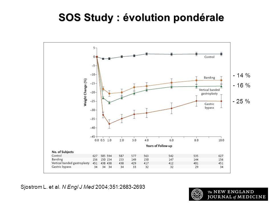Sjostrom L. et al. N Engl J Med 2004;351:2683-2693 SOS Study : évolution pondérale - 25 % - 16 % - 14 %