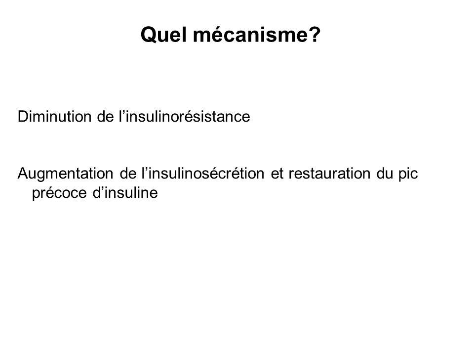 Quel mécanisme? Diminution de linsulinorésistance Augmentation de linsulinosécrétion et restauration du pic précoce dinsuline