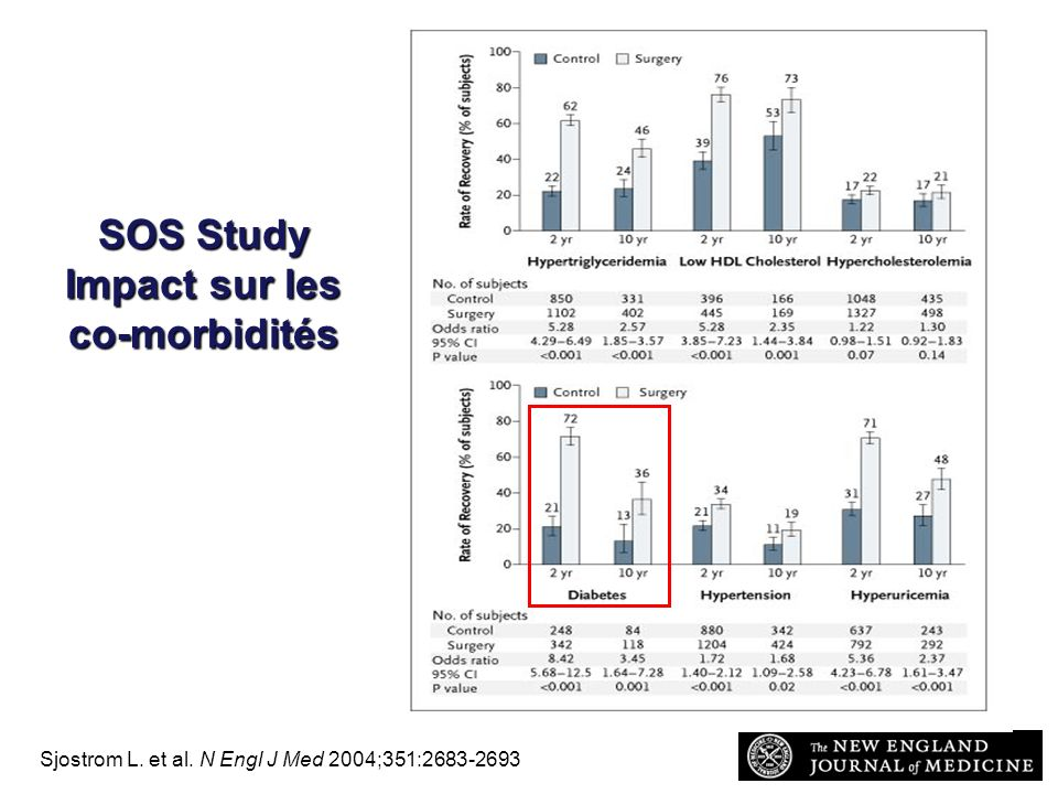 Sjostrom L. et al. N Engl J Med 2004;351:2683-2693 SOS Study Impact sur les co-morbidités