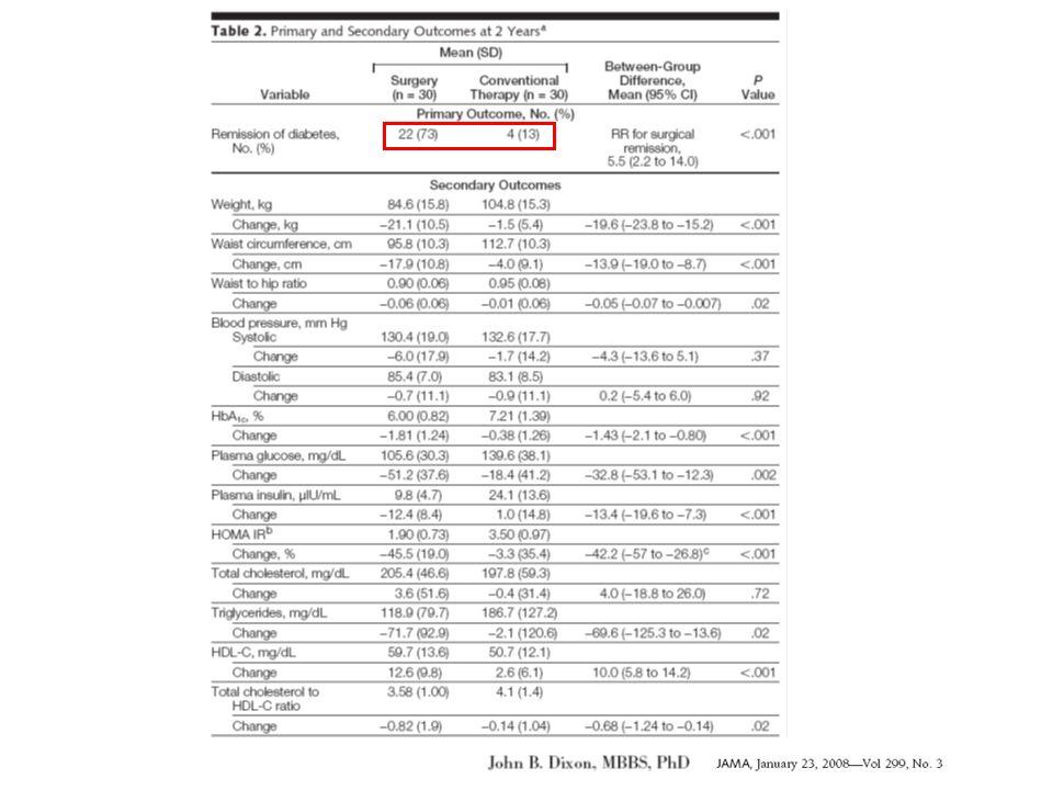 150 DT2, âge moyen 48 ans, ancienneté du diabète 8,6 ans, IMC moyen 36,5 kg/m² P Shauer et al